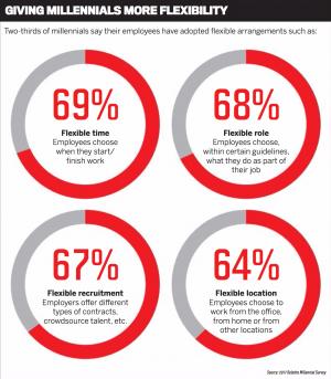 Source: 2017 Deloitte Millenial Survey