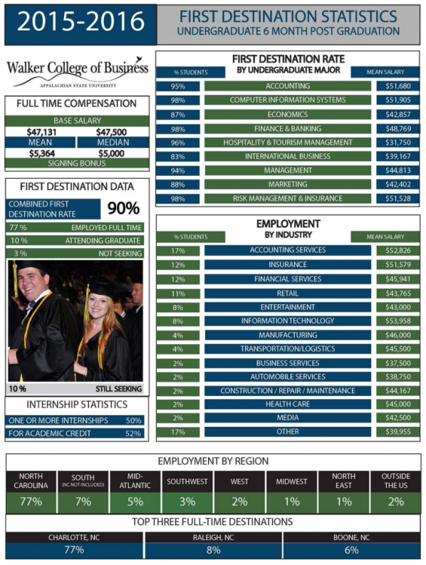 2015-16 First Destination Rate Data - Walker College of Business, Appalachian State University