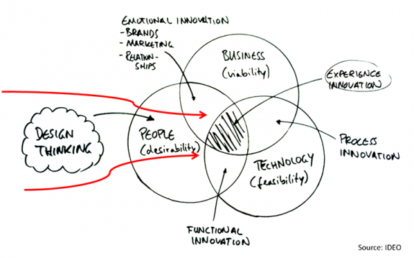 human-centered design thinking model
